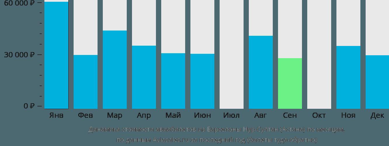 Динамика стоимости авиабилетов из Барселоны в Астану по месяцам