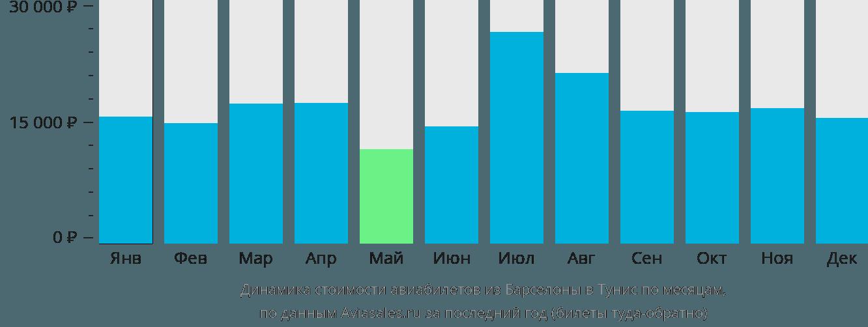 Динамика стоимости авиабилетов из Барселоны в Тунис по месяцам
