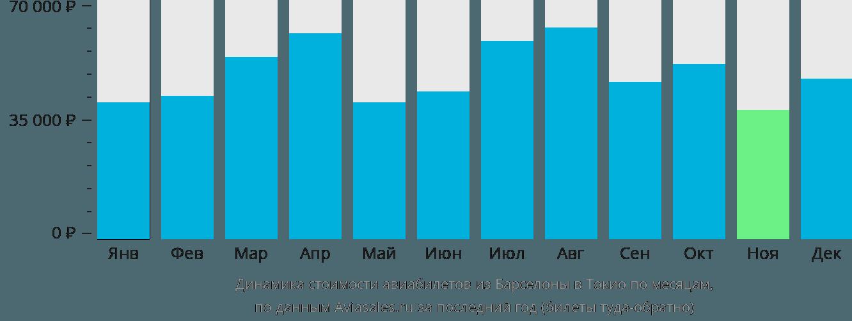 Динамика стоимости авиабилетов из Барселоны в Токио по месяцам