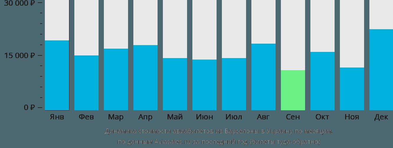 Динамика стоимости авиабилетов из Барселоны в Украину по месяцам