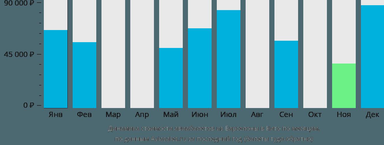 Динамика стоимости авиабилетов из Барселоны в Кито по месяцам