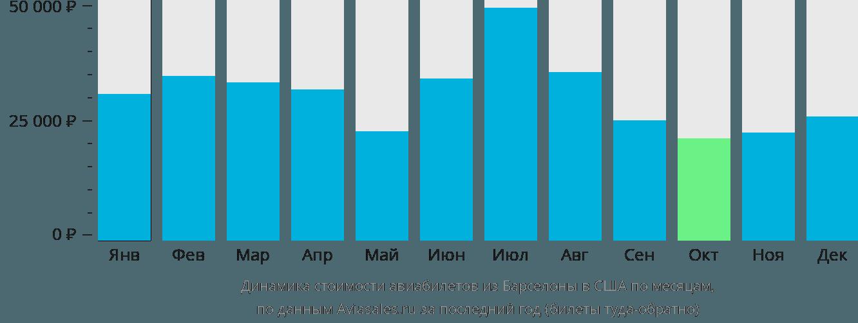Динамика стоимости авиабилетов из Барселоны в США по месяцам