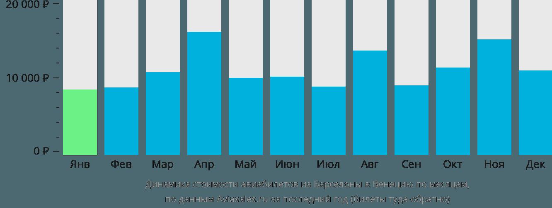 Динамика стоимости авиабилетов из Барселоны в Венецию по месяцам