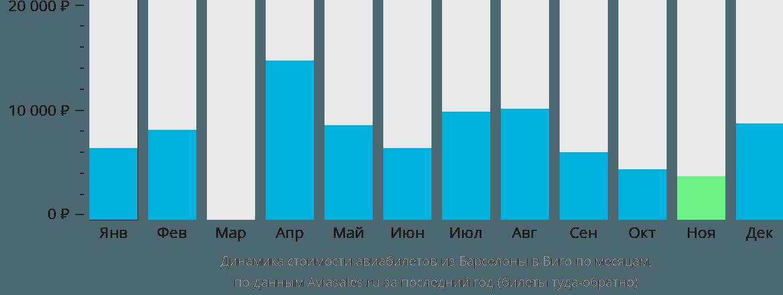 Динамика стоимости авиабилетов из Барселоны в Виго по месяцам