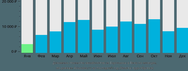 Динамика стоимости авиабилетов из Барселоны в Вену по месяцам
