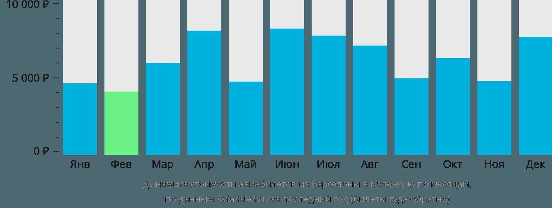 Динамика стоимости авиабилетов из Барселоны в Валенсию по месяцам