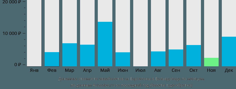 Динамика стоимости авиабилетов из Барселоны в Вальядолида по месяцам