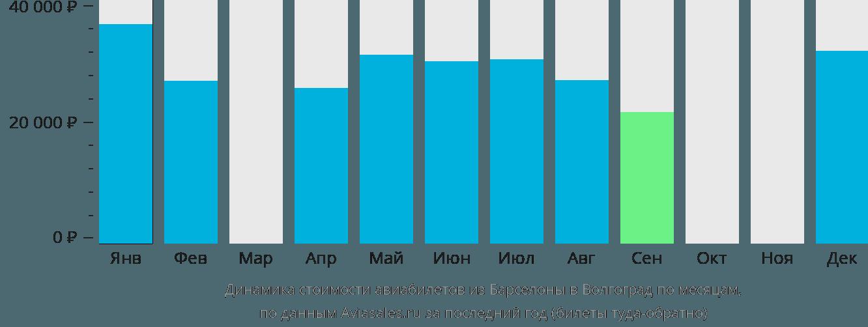 Динамика стоимости авиабилетов из Барселоны в Волгоград по месяцам