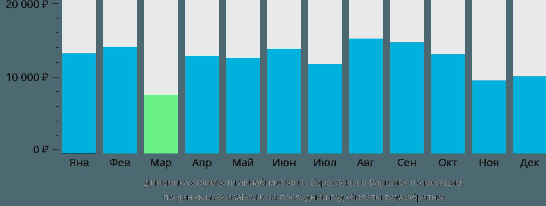 Динамика стоимости авиабилетов из Барселоны в Варшаву по месяцам