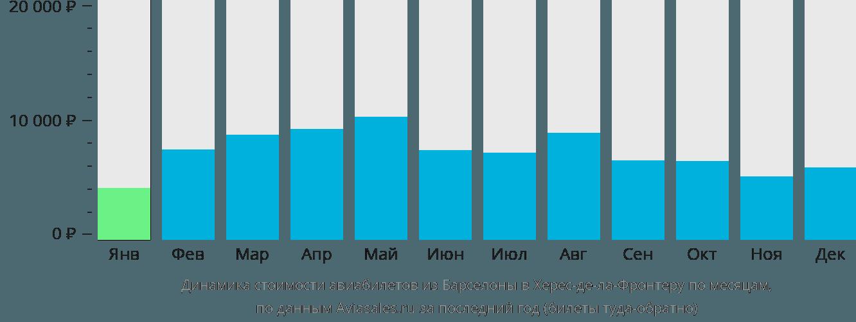 Динамика стоимости авиабилетов из Барселоны в Херес-де-ла-Фронтеру по месяцам