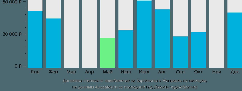 Динамика стоимости авиабилетов из Барселоны в Монреаль по месяцам