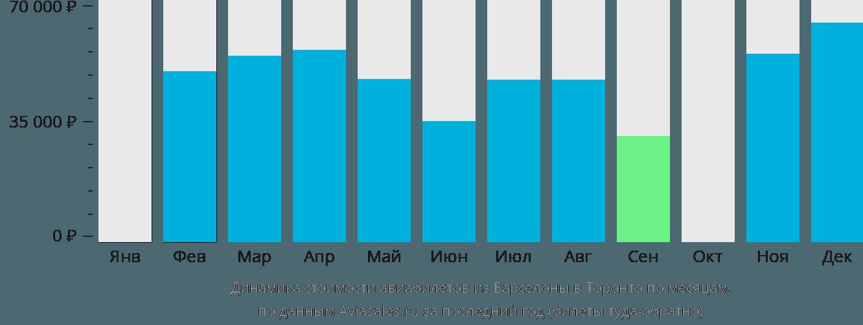 Динамика стоимости авиабилетов из Барселоны в Торонто по месяцам
