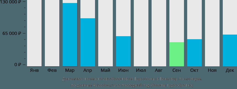 Динамика стоимости авиабилетов из Барселоны в Ванкувер по месяцам