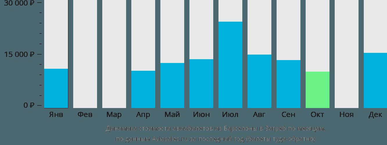 Динамика стоимости авиабилетов из Барселоны в Загреб по месяцам