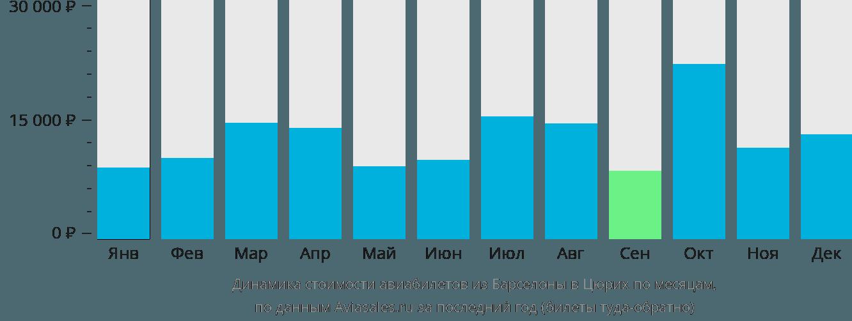 Динамика стоимости авиабилетов из Барселоны в Цюрих по месяцам