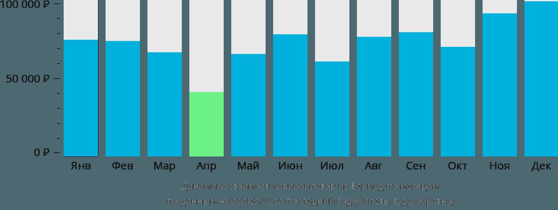 Динамика стоимости авиабилетов из Бермуд по месяцам