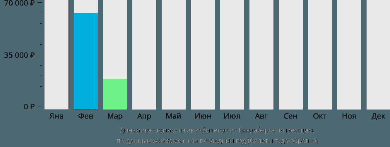 Динамика стоимости авиабилетов из Бандаберга по месяцам