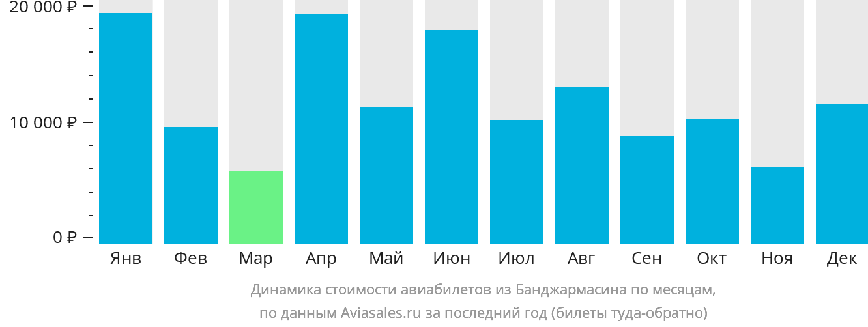 Динамика стоимости авиабилетов из Банджармасина по месяцам