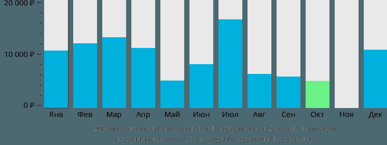 Динамика стоимости авиабилетов из Банджармасина в Джакарту по месяцам
