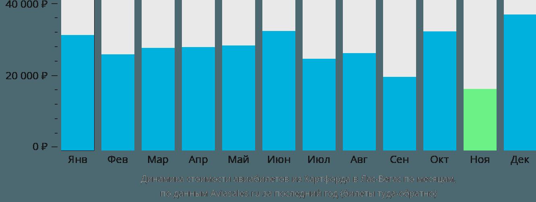 Динамика стоимости авиабилетов из Хартфорда в Лас-Вегас по месяцам