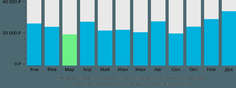 Динамика стоимости авиабилетов из Хартфорда в Лос-Анджелес по месяцам