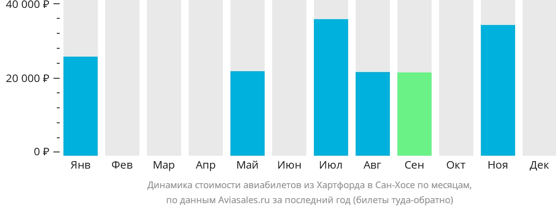 Динамика стоимости авиабилетов из Хартфорда в Сан-Хосе по месяцам