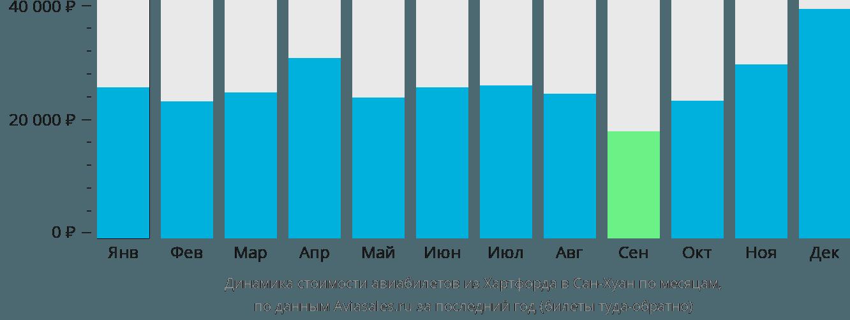 Динамика стоимости авиабилетов из Хартфорда в Сан-Хуан по месяцам