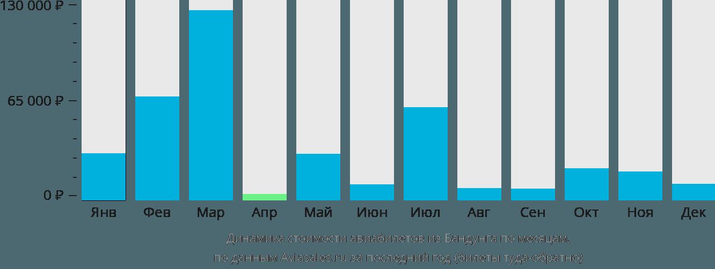 Динамика стоимости авиабилетов из Бандунга по месяцам