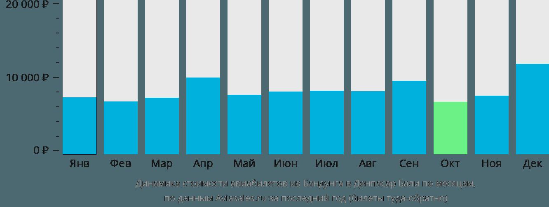 Динамика стоимости авиабилетов из Бандунга в Денпасар Бали по месяцам