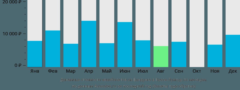 Динамика стоимости авиабилетов из Бандунга в Куала-Лумпур по месяцам