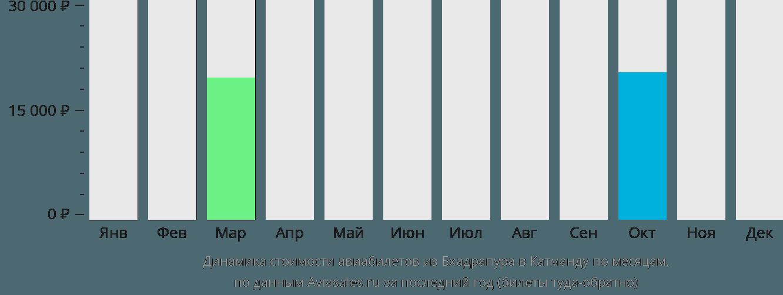 Динамика стоимости авиабилетов из Бхадрапура в Катманду по месяцам