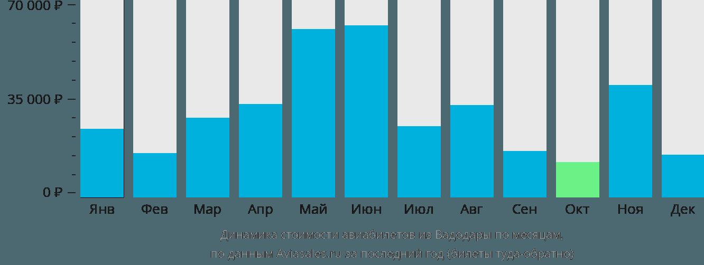 Динамика стоимости авиабилетов из Вадодары по месяцам