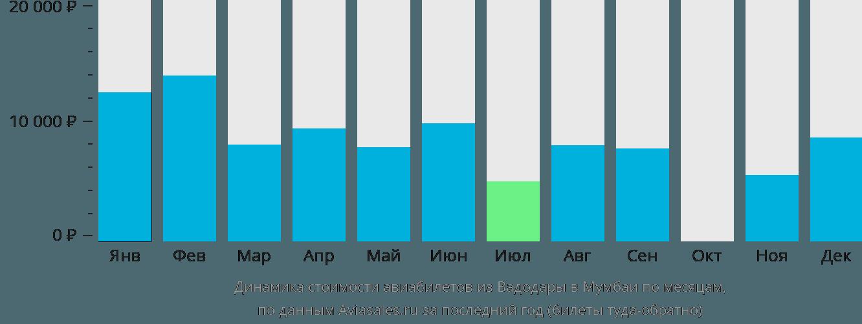 Динамика стоимости авиабилетов из Вадодары в Мумбаи по месяцам