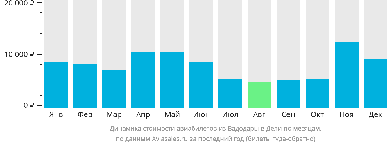 Динамика стоимости авиабилетов из Вадодары в Дели по месяцам