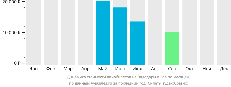 Динамика стоимости авиабилетов из Вадодары в Гоа по месяцам