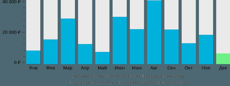 Динамика стоимости авиабилетов из Бриндизи по месяцам