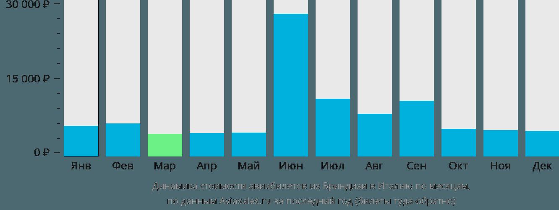 Динамика стоимости авиабилетов из Бриндизи в Италию по месяцам
