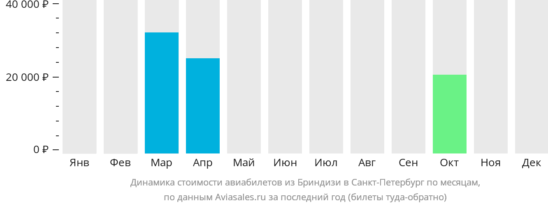 Динамика стоимости авиабилетов из Бриндизи в Санкт-Петербург по месяцам