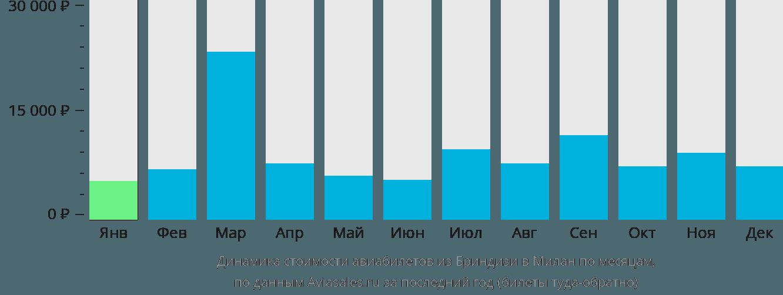 Динамика стоимости авиабилетов из Бриндизи в Милан по месяцам
