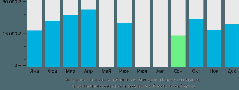 Динамика стоимости авиабилетов из Бриндизи в Москву по месяцам