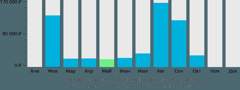 Динамика стоимости авиабилетов из Бриндизи в Россию по месяцам