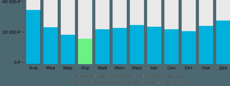 Динамика стоимости авиабилетов из Белграда по месяцам
