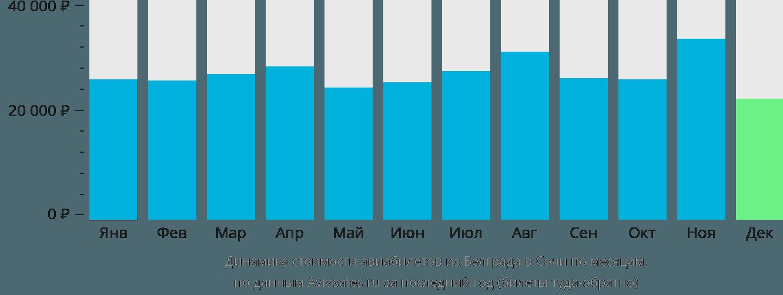 Динамика стоимости авиабилетов из Белграда в Сочи по месяцам