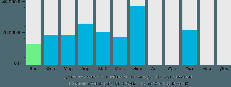 Динамика стоимости авиабилетов из Белграда в Малагу по месяцам