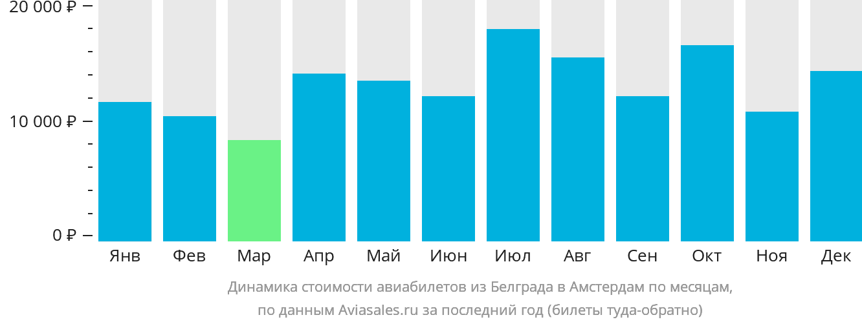Динамика стоимости авиабилетов из Белграда в Амстердам по месяцам