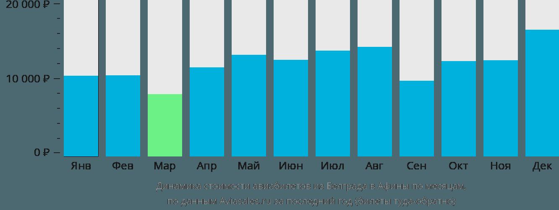 Динамика стоимости авиабилетов из Белграда в Афины по месяцам