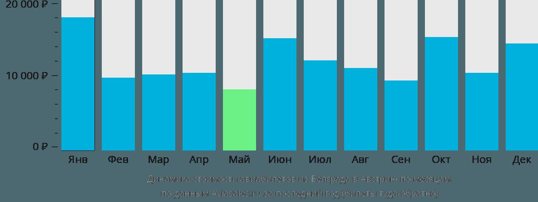 Динамика стоимости авиабилетов из Белграда в Австрию по месяцам