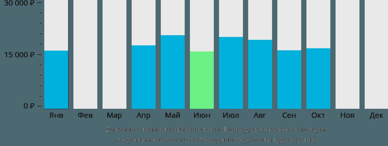 Динамика стоимости авиабилетов из Белграда в Анталью по месяцам