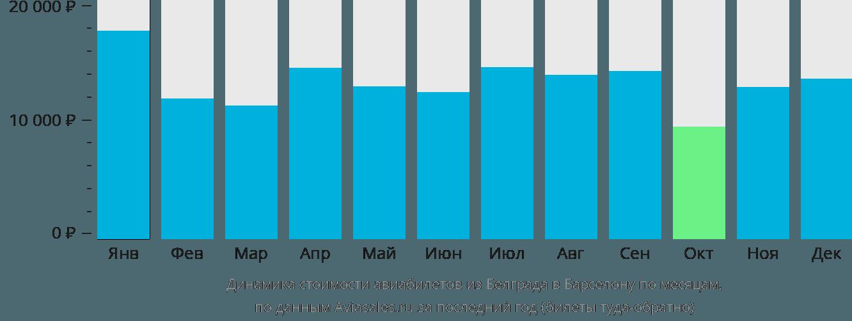 Динамика стоимости авиабилетов из Белграда в Барселону по месяцам