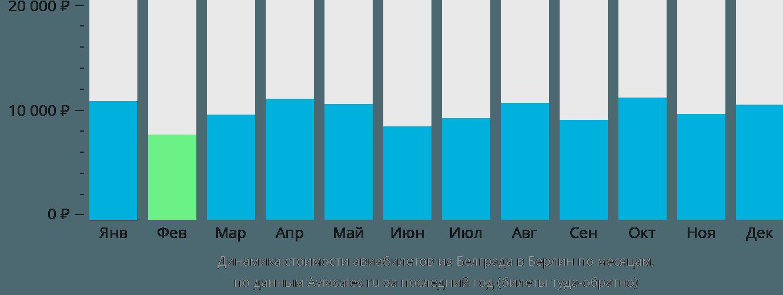 Динамика стоимости авиабилетов из Белграда в Берлин по месяцам